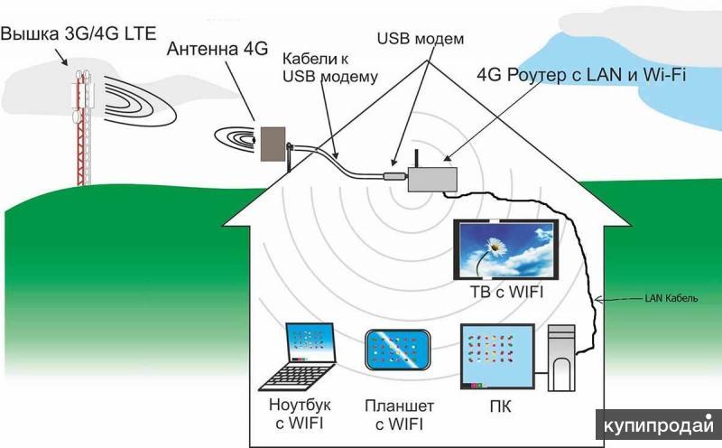 Усилитель мобильного интернета схема