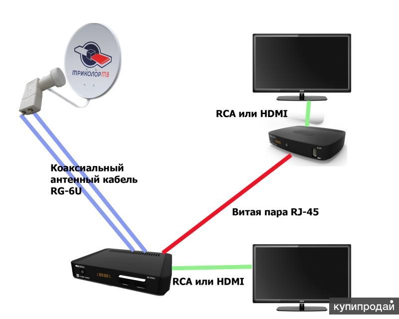 Ремонт антенн . Подключение спутникового ТВ в Москве и МО