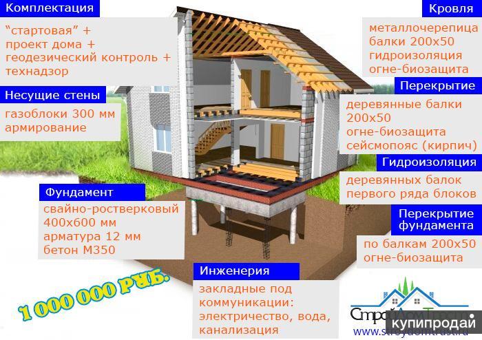 Строительство дома за миллион. Акция.