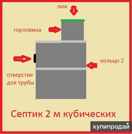 Септик под ключ в Красноярске.