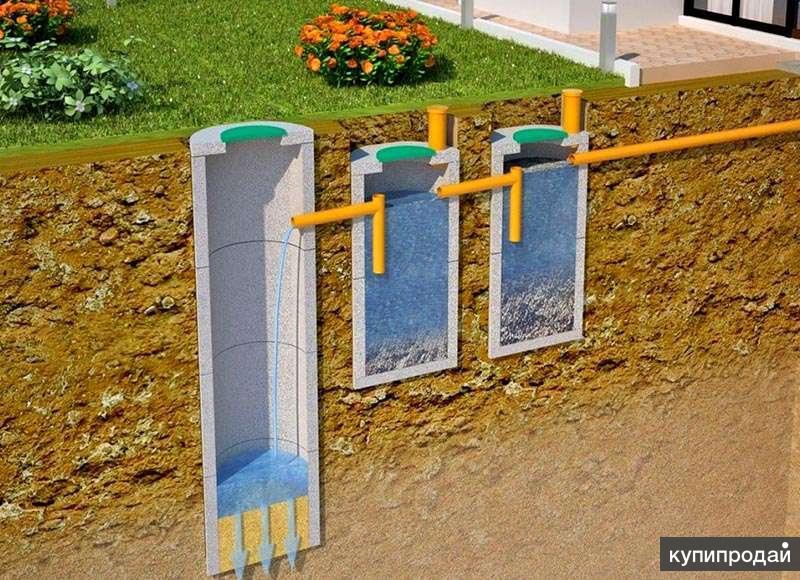 Септики, выгребные ямы, канализация, дренаж, бетонные кольца в Красноярске