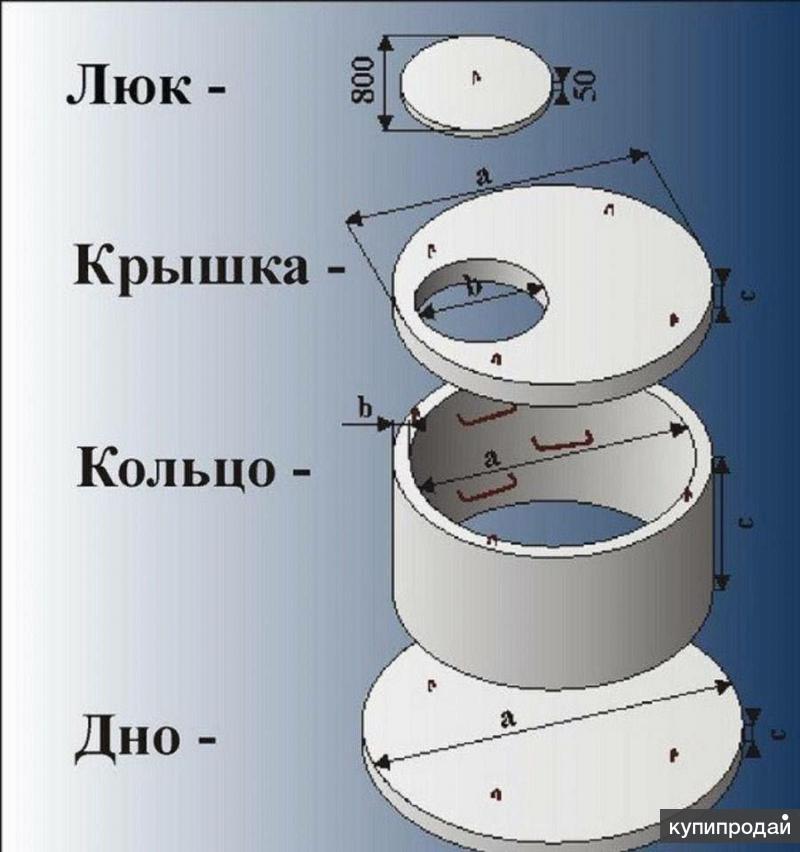 Колодезные кольца КС - ЖБИ
