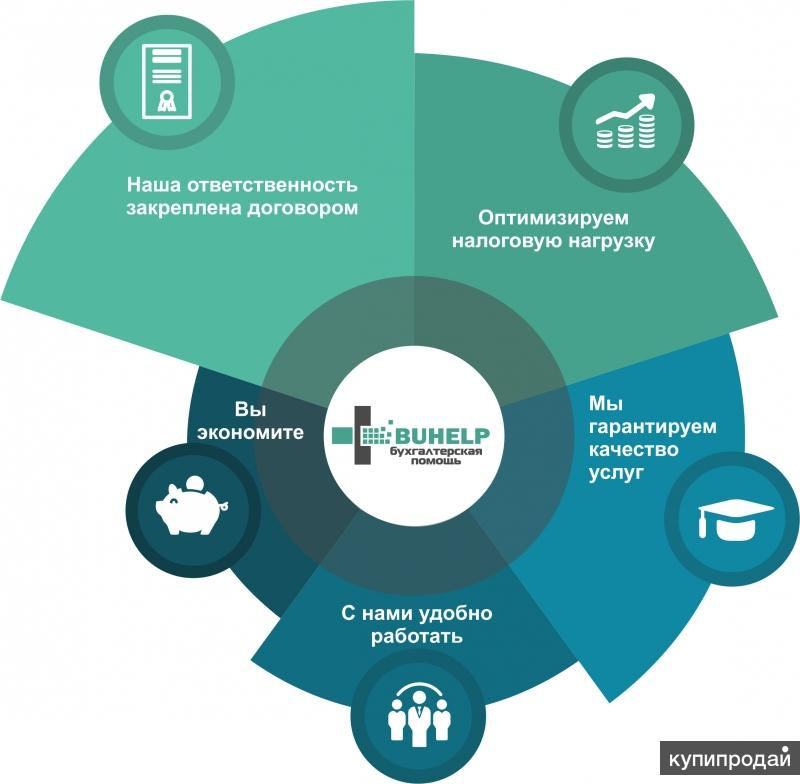 Аутсорсинг бухгалтерских услуг цены вакансия бухгалтер на дому казань