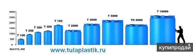 Ёмкости для воды и топлива от 100 литров до 10000 литров