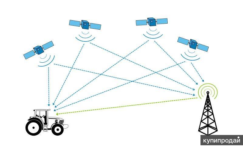 GPS глонасс спутниковый мониторинг транспорта