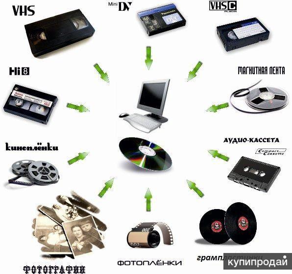 Перезапись на DVD-диски аудиокассет, видеокассет, слайдов, фотонегативов