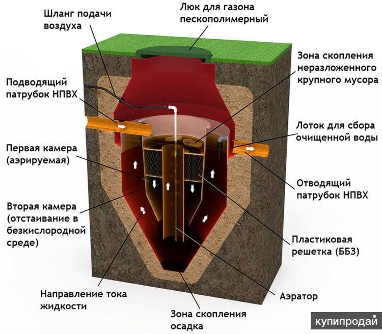 Принцип работы ЛОС SANI-5