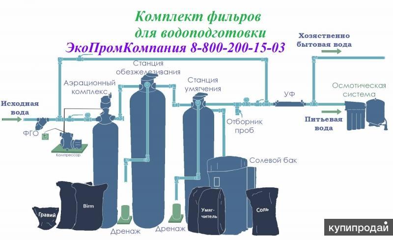 Фильтры для водоподготовки Сокол