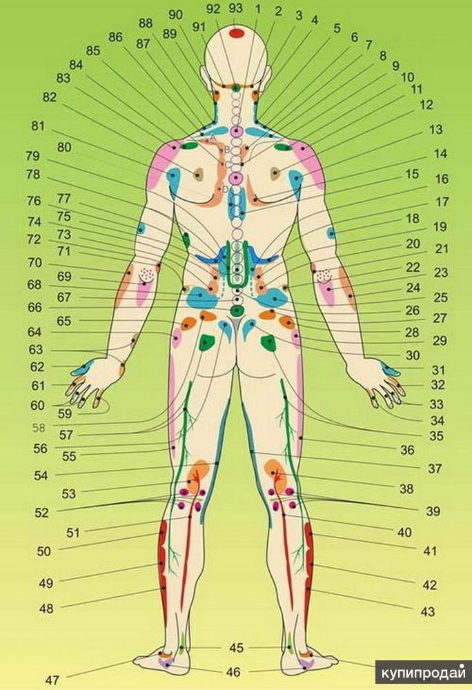 Массаж Гуаша. Устранение болевых симптомов
