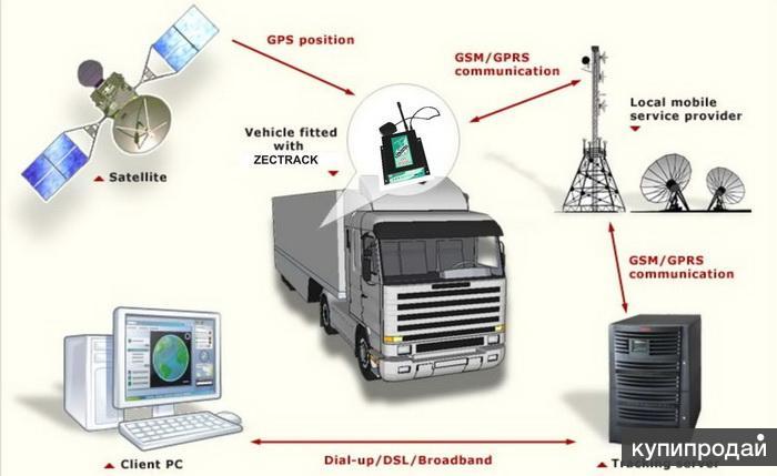 спутниковый GPS Глонасс мониторинг техники