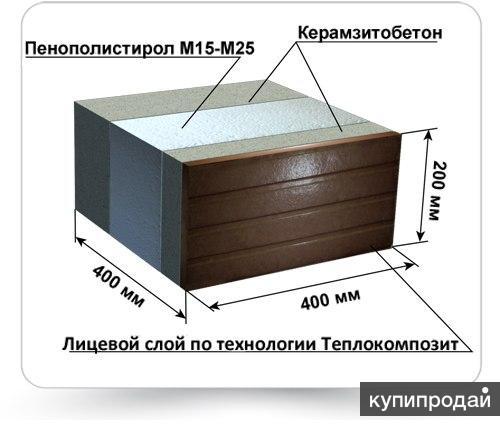 Оборудование для производства блоков. Дом. Блок