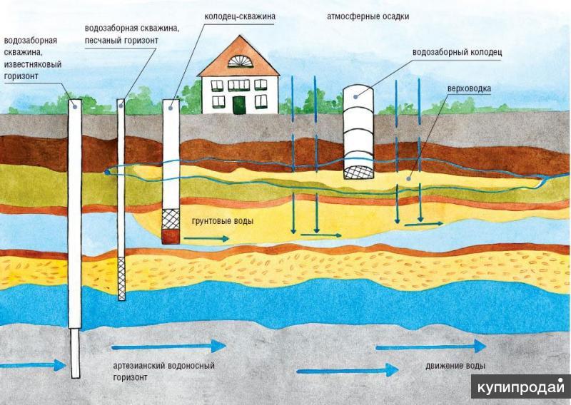 бурение скважин на воду в Тамбовской области