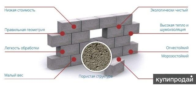 Пеноблоки, Фибропенобетонные блоки