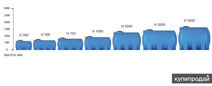 Резервуар горизонтальный пластиковый от 300л