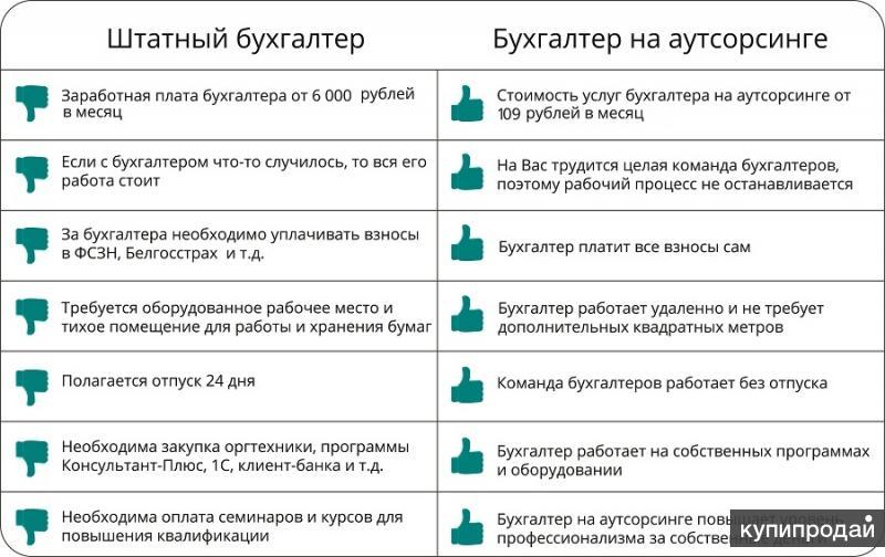 Аутсорсинг ведения бухгалтерии штраф за несвоевременную сдачу отчета фсс